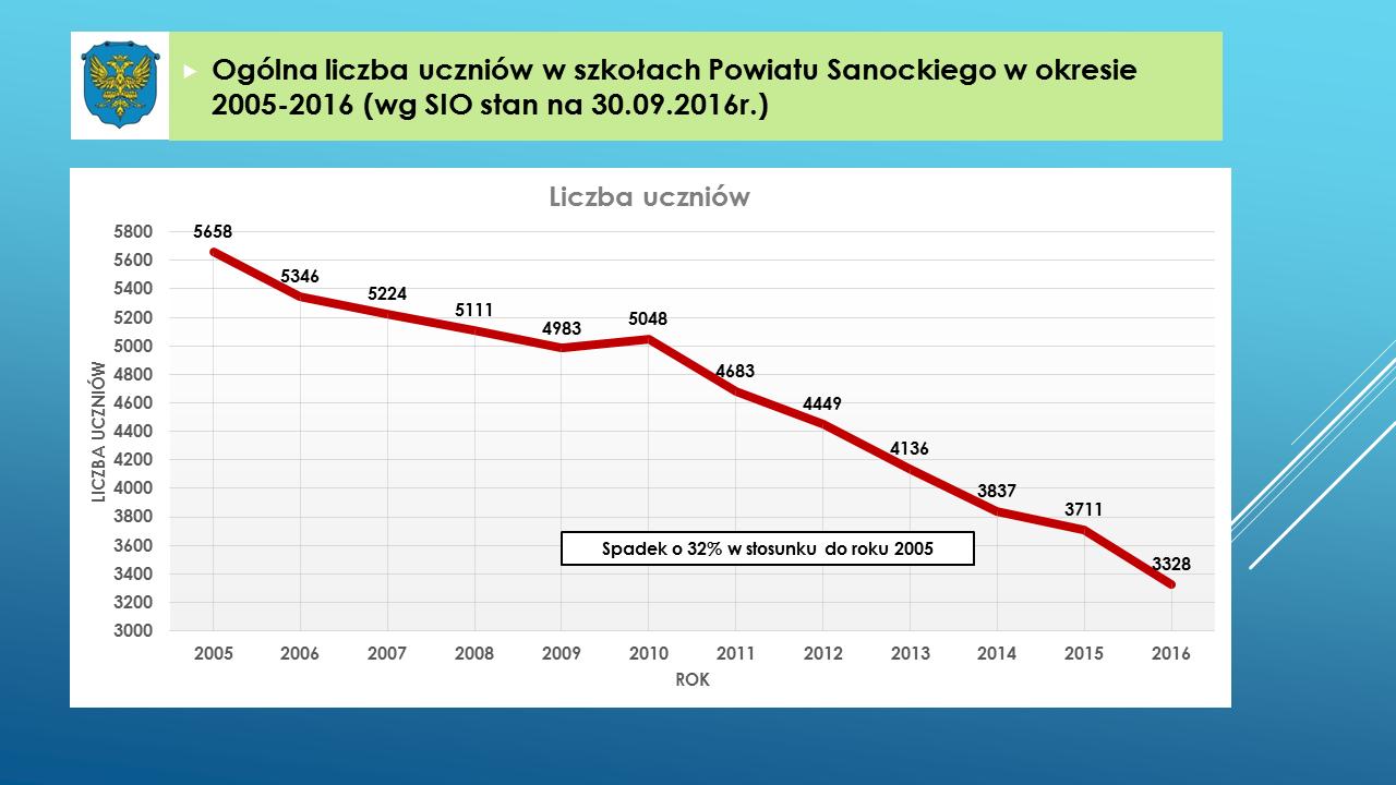 Ogólna liczba uczniów w szkołach Powiatu Sanockiego w okresie 2005-2015 (wg SIO stan na 30.09)
