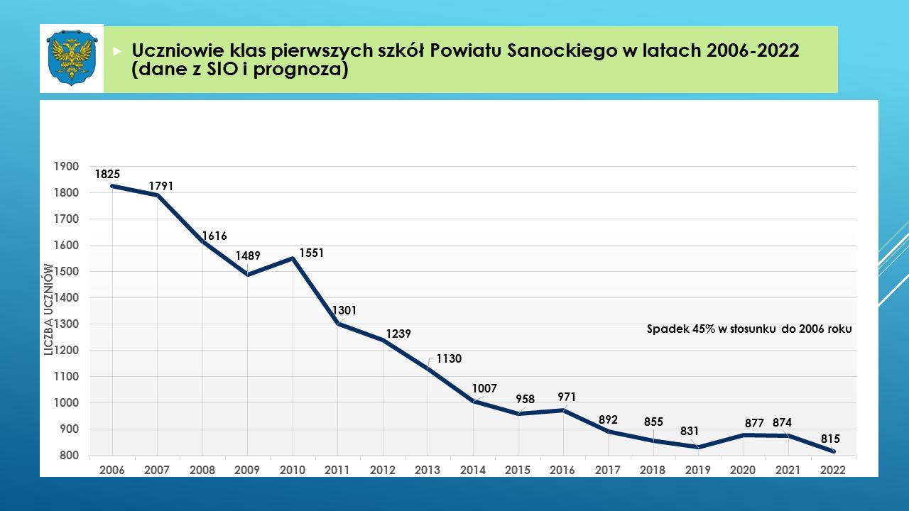 Uczniowie klas pierwszych szkół Powiatu Sanockiego w latach 2006-2022 (dane z SIO i prognoza)