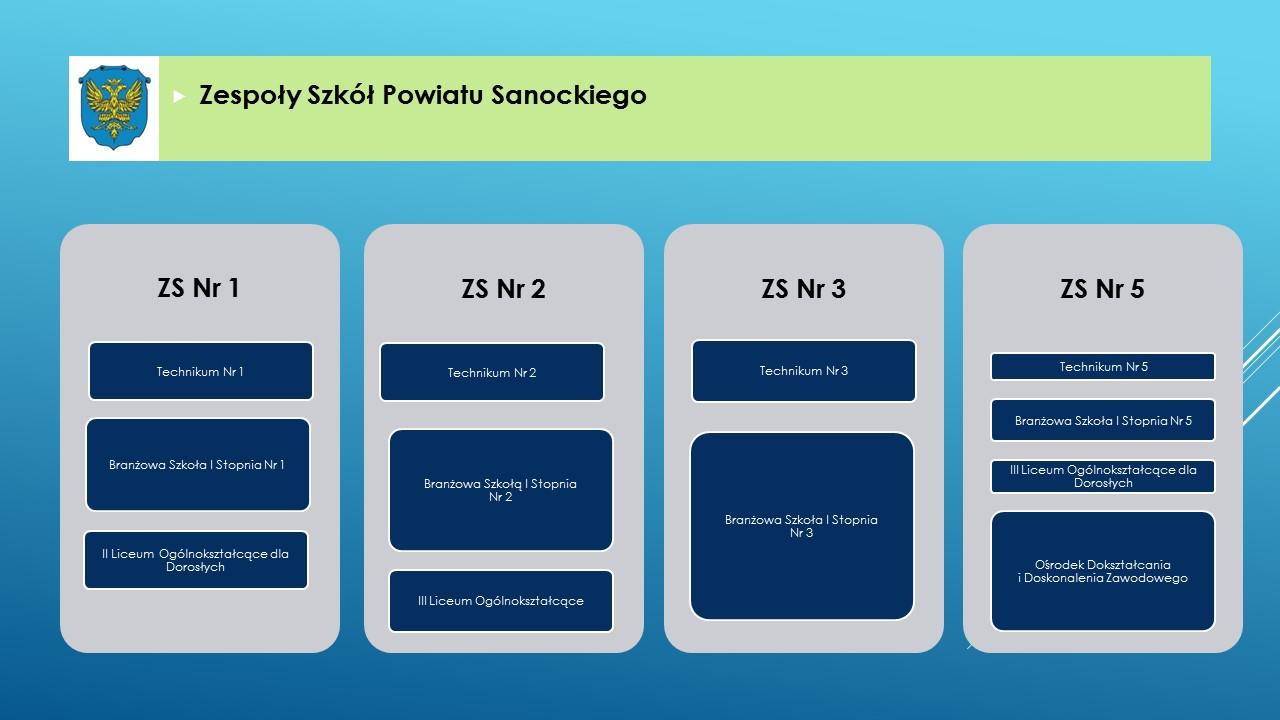 Informacja dotycząca szkół Powiatu Sanockiego