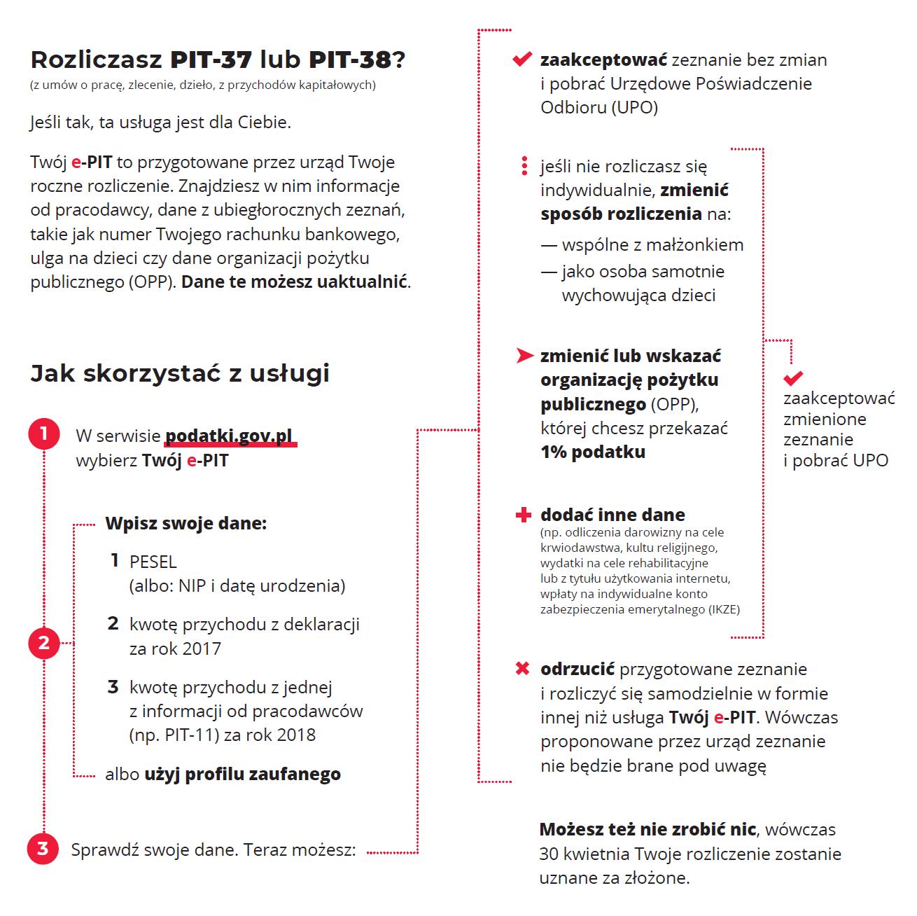 Rozliczasz PIT-37 lub PIT-38? (z umów o pracę, zlecenie, dzieło, z przychodów kapitałowych)Jeśli tak, ta usługa jest dla Ciebie.Twój e-PIT to przygotowane przez urząd Twoje roczne rozliczenie. Znajdziesz w nim informacje od pracodawcy, dane z ubiegłorocznych zeznań, takie jak numer Twojego rachunku bankowego, ulga na dzieci czy dane organizacji pożytku publicznego (OPP). Dane te możesz uaktualnić.
